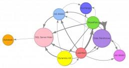Server network IT infrastructure