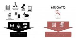 Mugato Workflow Model