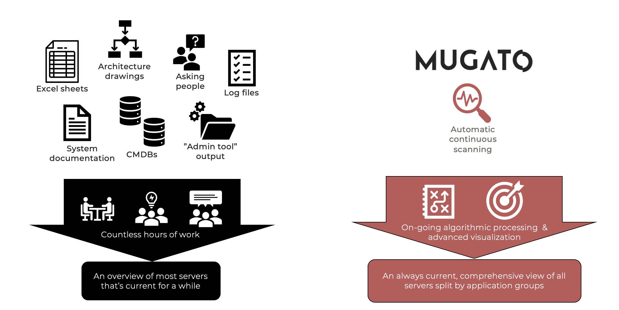 Mugato Workflow Model