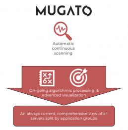 Mugato Workflow Automatization