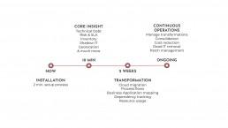 Mugato Setup Timeline Data IT transformation